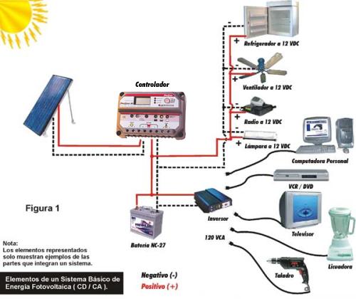 Paneles solares cleanpress for Produccion de plantas ornamentales pdf